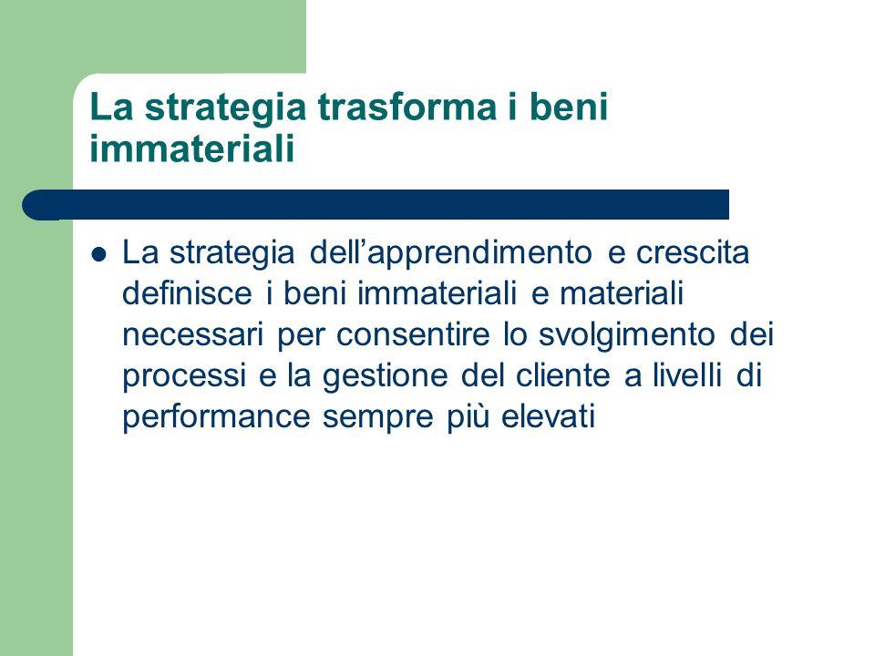La strategia trasforma i beni immateriali