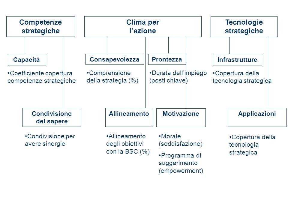 Competenze strategiche Condivisione del sapere Tecnologie strategiche