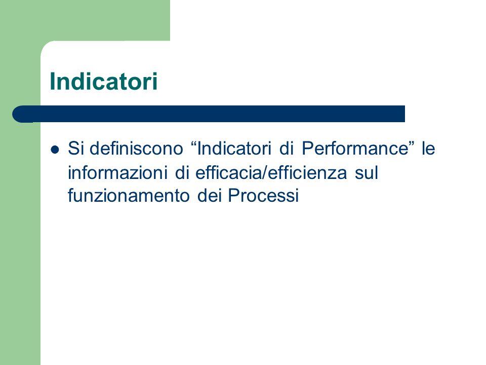 Indicatori Si definiscono Indicatori di Performance le informazioni di efficacia/efficienza sul funzionamento dei Processi.