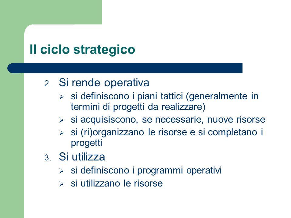 Il ciclo strategico Si rende operativa Si utilizza