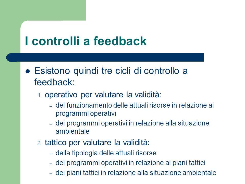 I controlli a feedbackEsistono quindi tre cicli di controllo a feedback: operativo per valutare la validità: