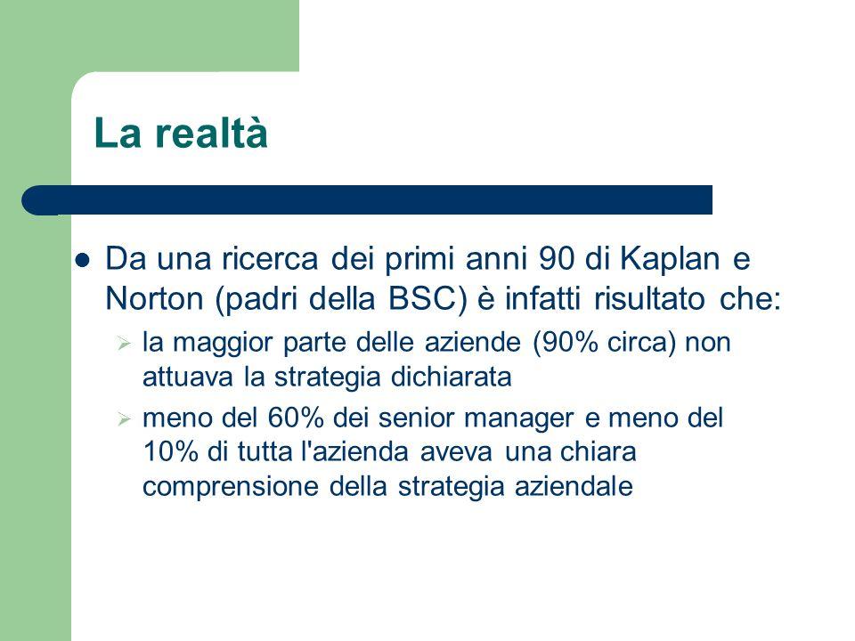La realtàDa una ricerca dei primi anni 90 di Kaplan e Norton (padri della BSC) è infatti risultato che: