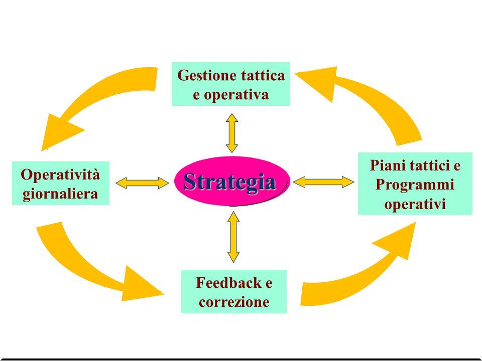 Gestione tattica e operativa Piani tattici e Programmi operativi