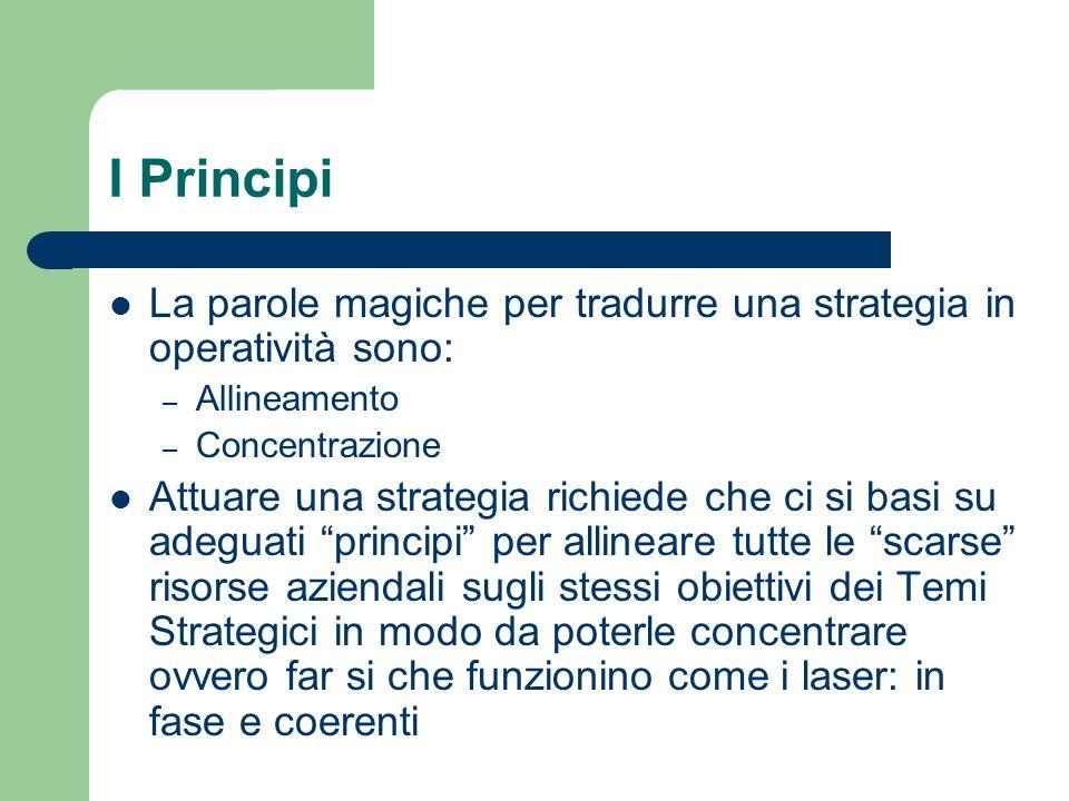 I Principi La parole magiche per tradurre una strategia in operatività sono: Allineamento. Concentrazione.
