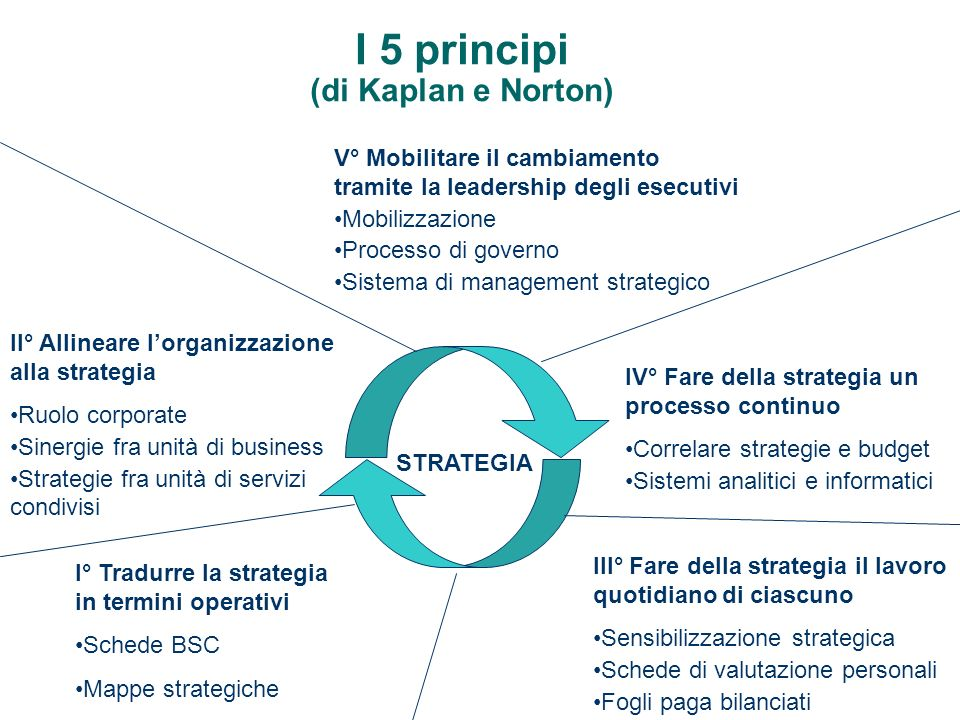I 5 principi (di Kaplan e Norton)