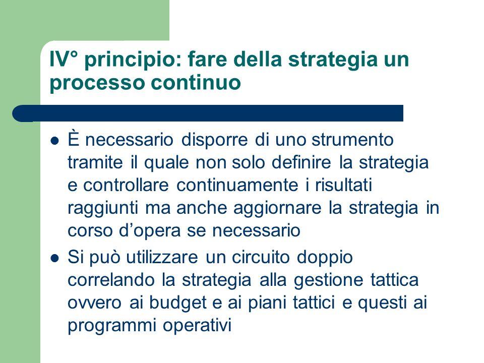 IV° principio: fare della strategia un processo continuo