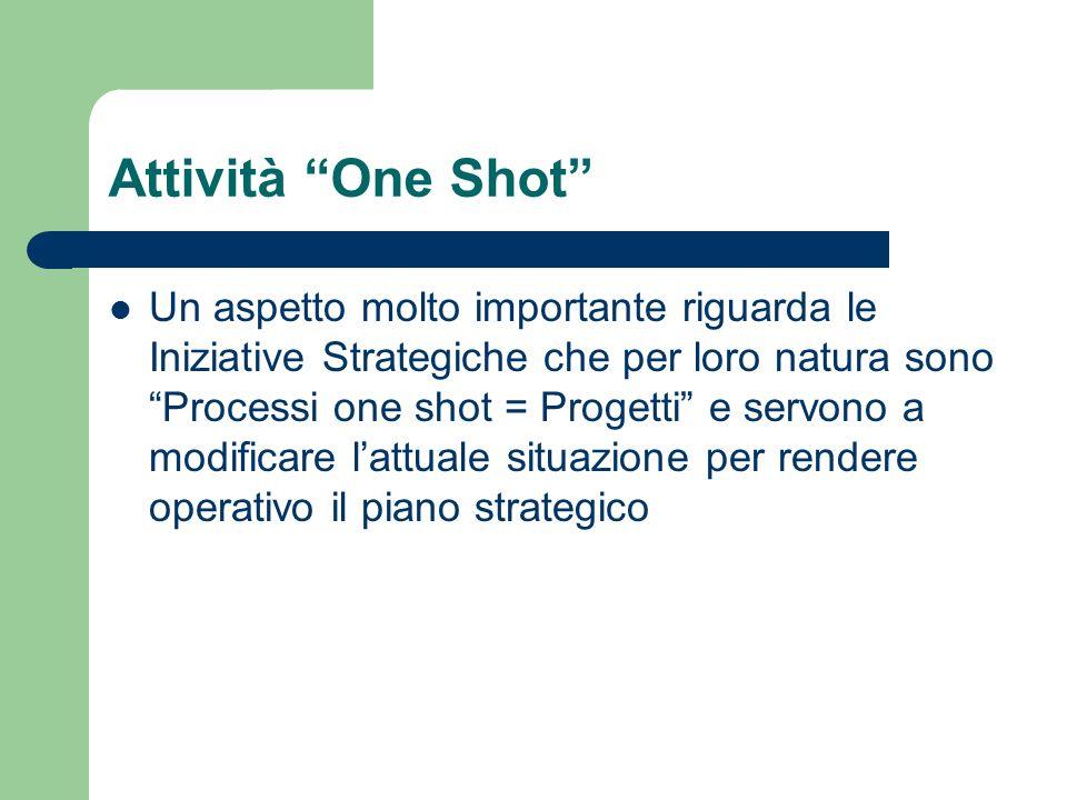 Attività One Shot