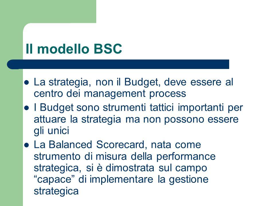 Il modello BSC La strategia, non il Budget, deve essere al centro dei management process.
