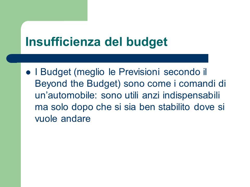 Insufficienza del budget