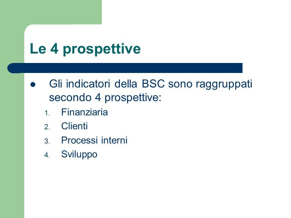 Le 4 prospettive Gli indicatori della BSC sono raggruppati secondo 4 prospettive: Finanziaria. Clienti.