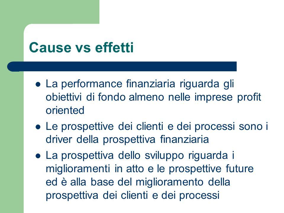 Cause vs effetti La performance finanziaria riguarda gli obiettivi di fondo almeno nelle imprese profit oriented.