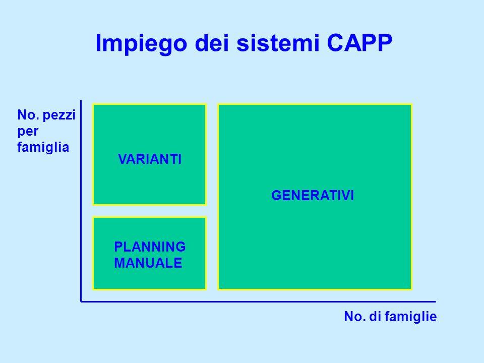 Impiego dei sistemi CAPP