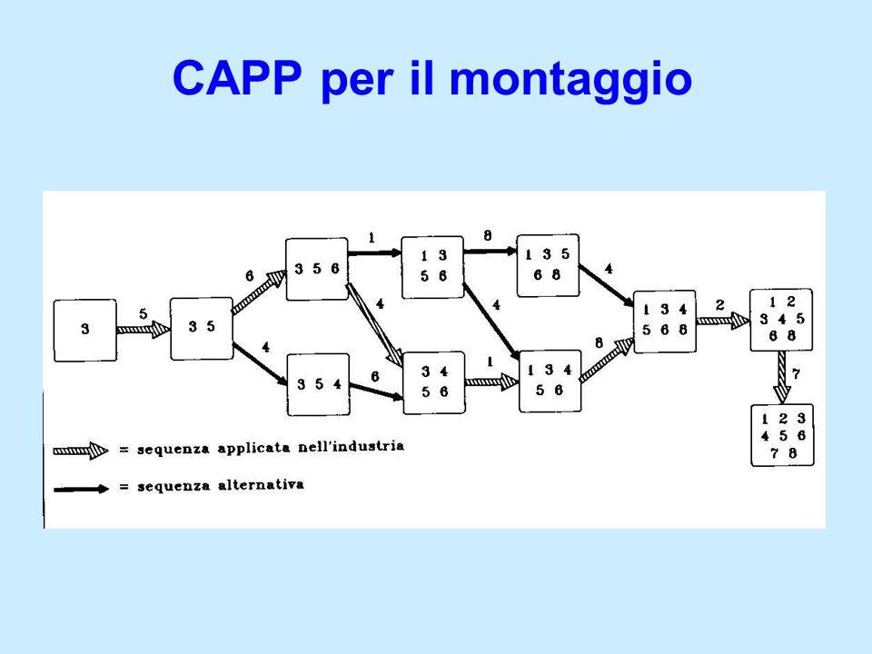 CAPP per il montaggio