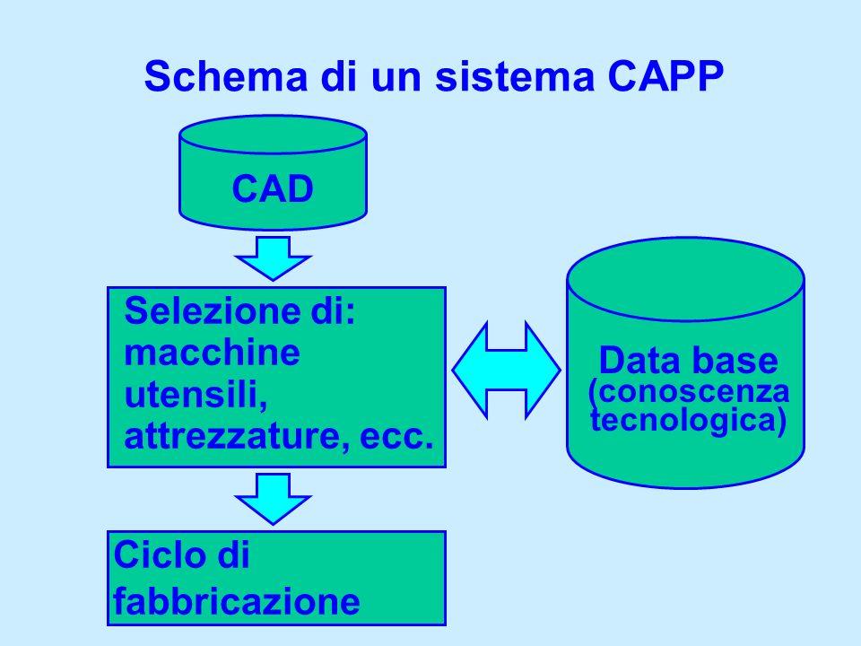 Schema di un sistema CAPP