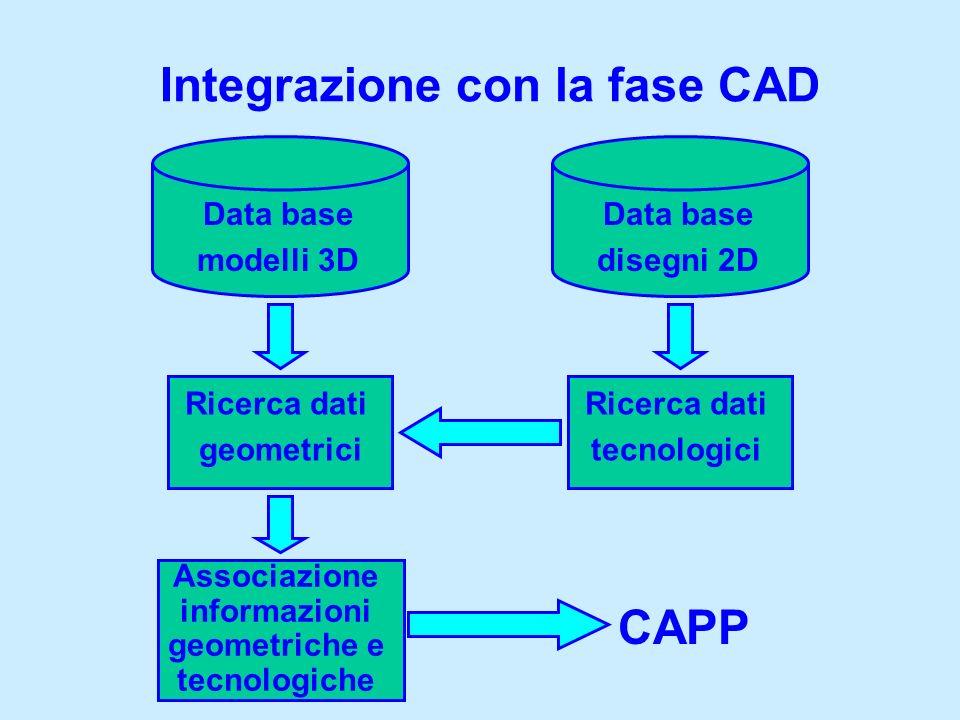 Integrazione con la fase CAD