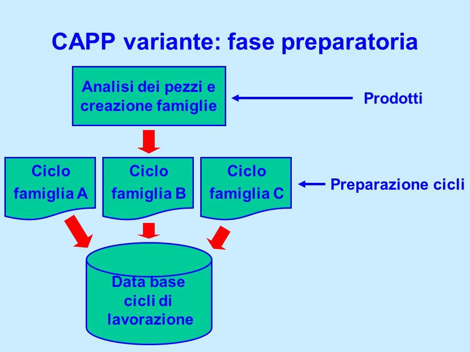 CAPP variante: fase preparatoria
