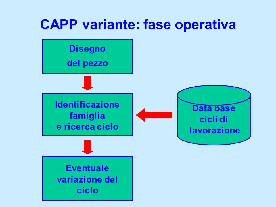 CAPP variante: fase operativa