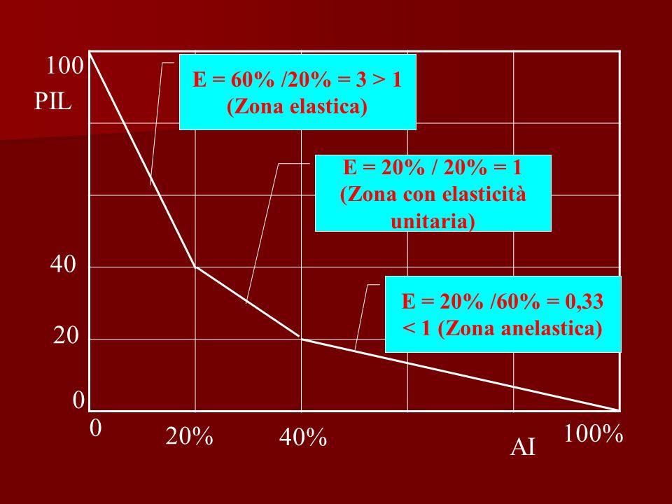 100 PIL 40 20 100% 20% 40% AI E = 60% /20% = 3 > 1 (Zona elastica)