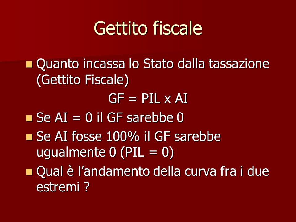 Gettito fiscale Quanto incassa lo Stato dalla tassazione (Gettito Fiscale) GF = PIL x AI. Se AI = 0 il GF sarebbe 0.