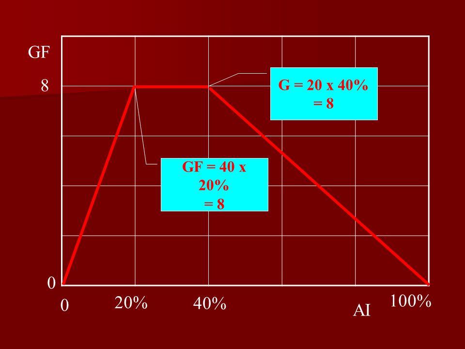 GF G = 20 x 40% = 8 8 GF = 40 x 20% = 8 20% 40% 100% AI