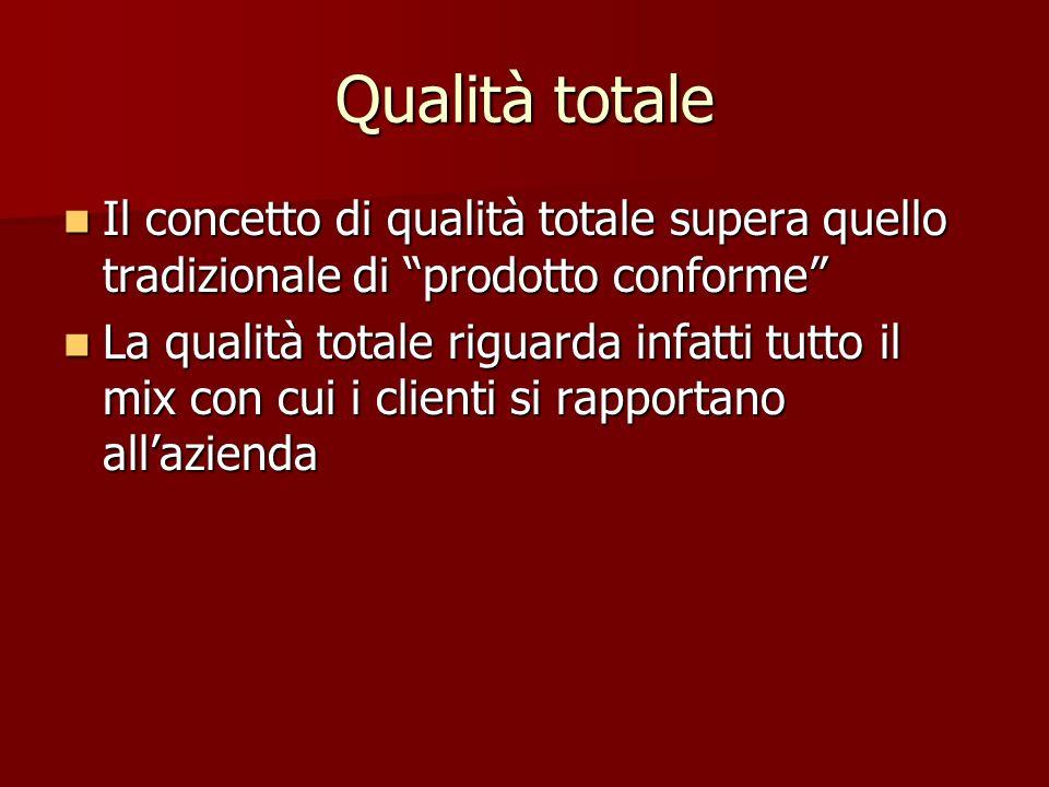 Qualità totale Il concetto di qualità totale supera quello tradizionale di prodotto conforme