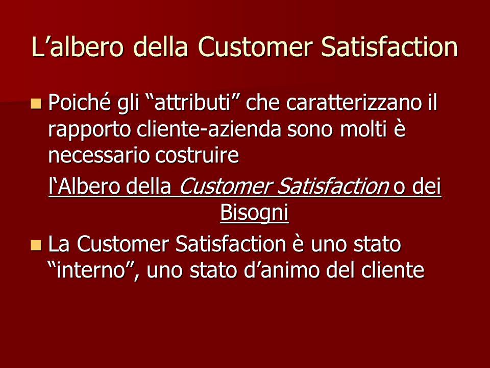 L'albero della Customer Satisfaction