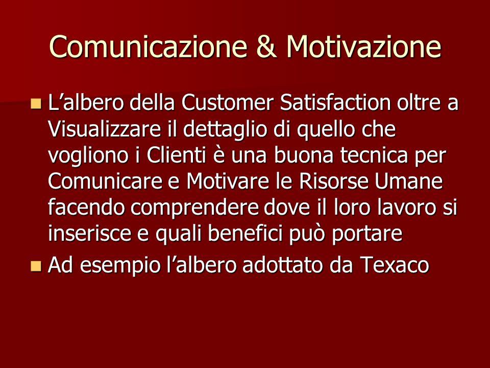 Comunicazione & Motivazione