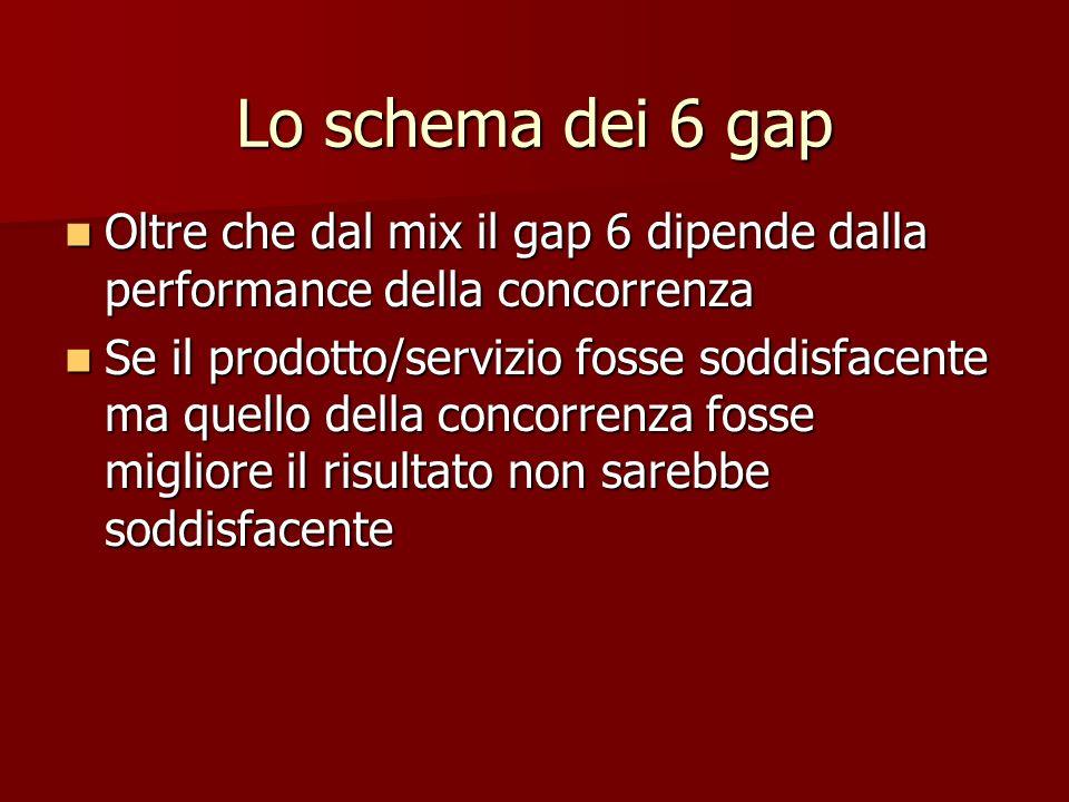 Lo schema dei 6 gap Oltre che dal mix il gap 6 dipende dalla performance della concorrenza.