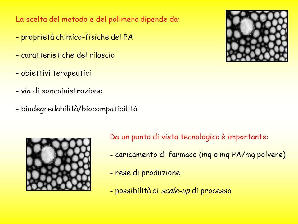 La scelta del metodo e del polimero dipende da: