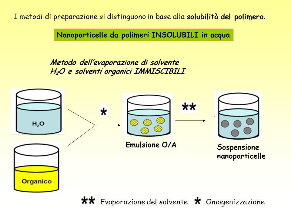I metodi di preparazione si distinguono in base alla solubilità del polimero.