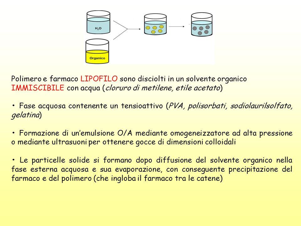 Polimero e farmaco LIPOFILO sono disciolti in un solvente organico
