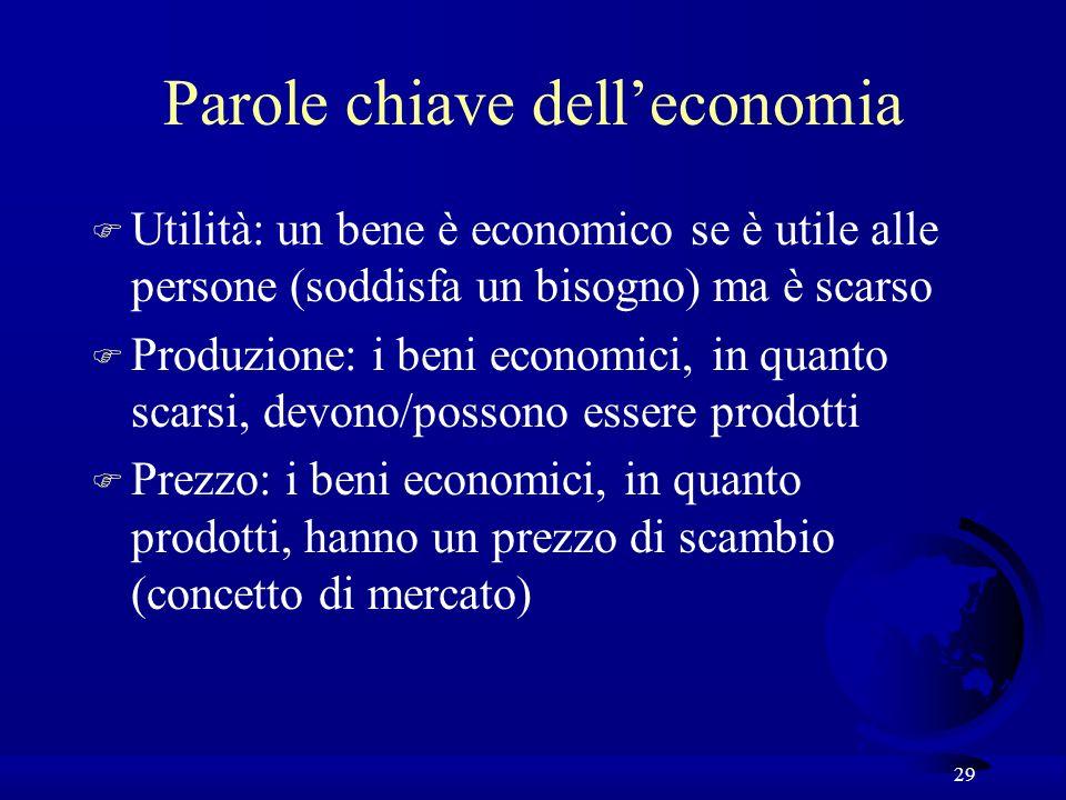 Parole chiave dell'economia