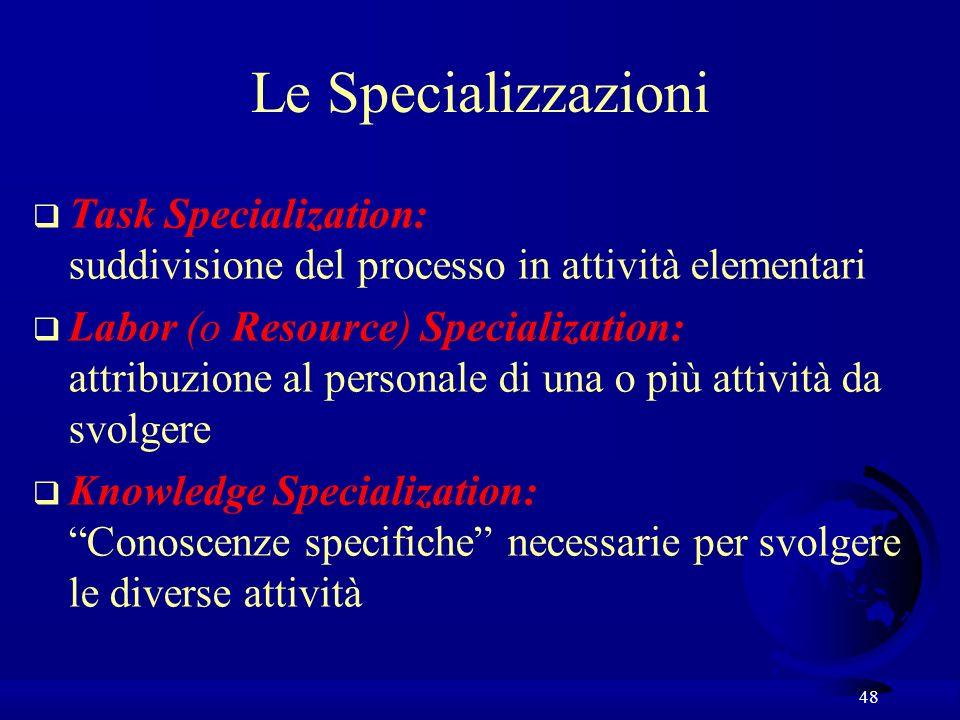 Le Specializzazioni Task Specialization: suddivisione del processo in attività elementari.