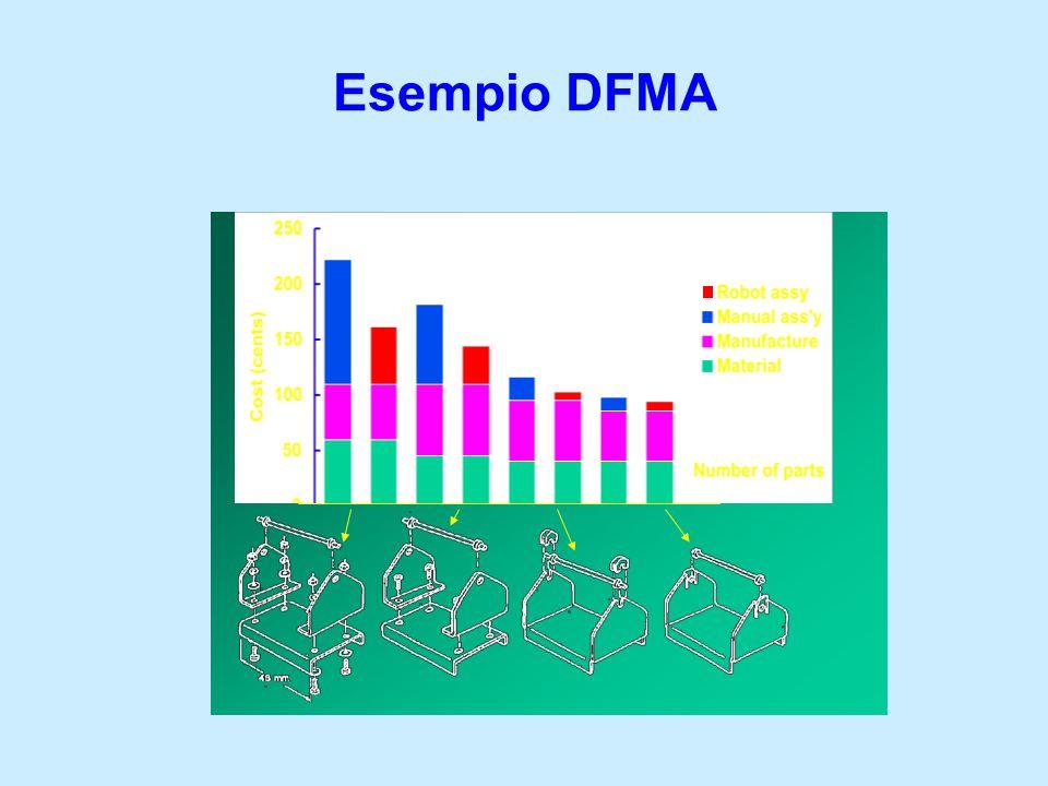 Esempio DFMA