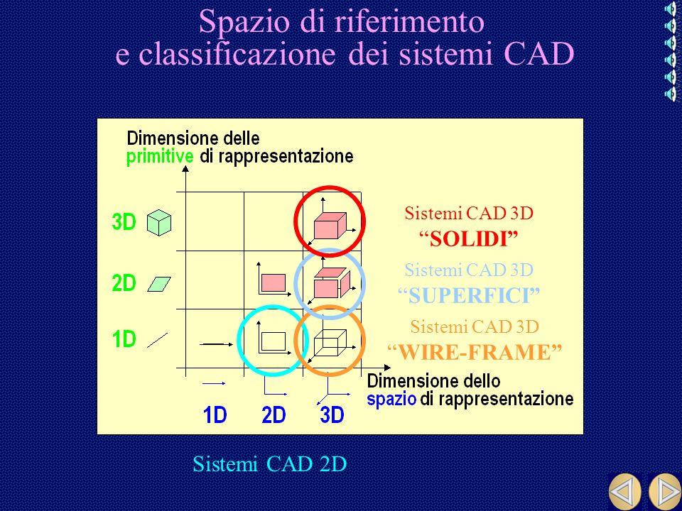Spazio di riferimento e classificazione dei sistemi CAD
