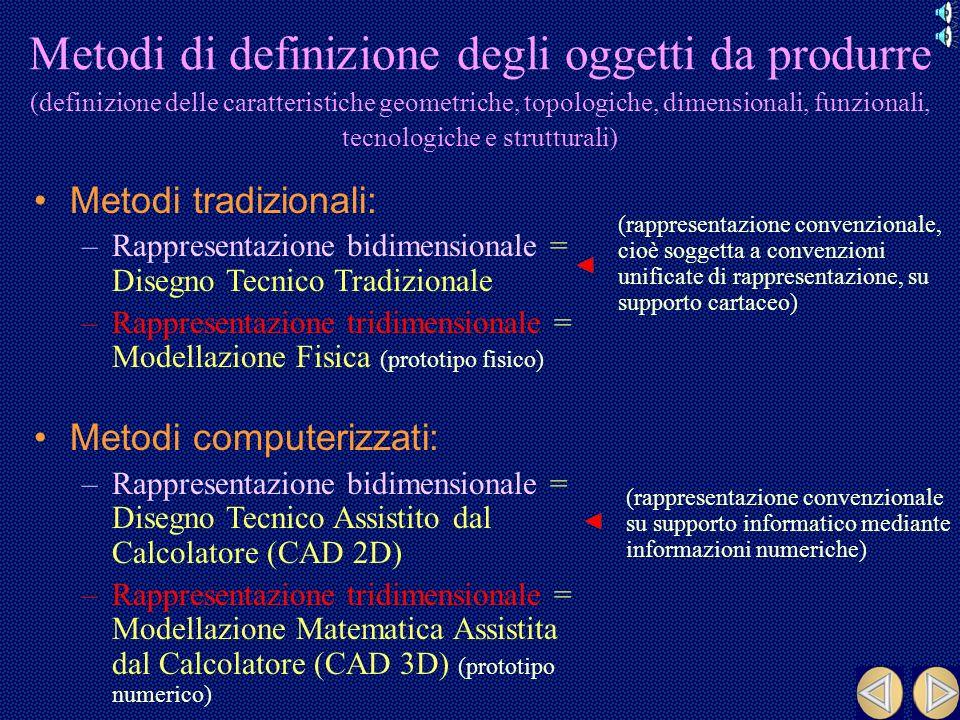 Metodi di definizione degli oggetti da produrre (definizione delle caratteristiche geometriche, topologiche, dimensionali, funzionali, tecnologiche e strutturali)