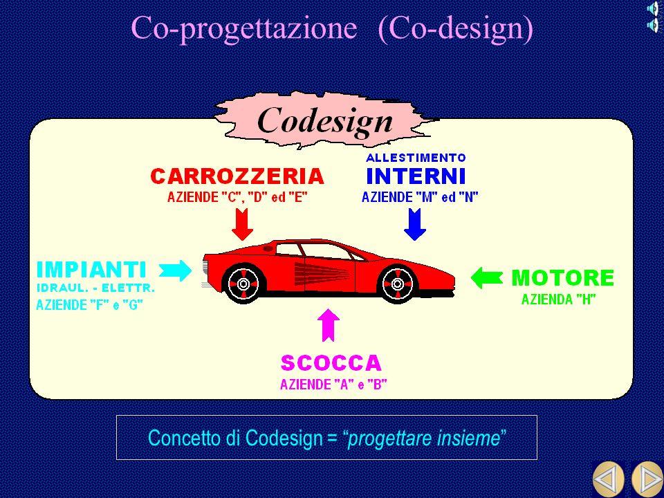 Co-progettazione (Co-design)