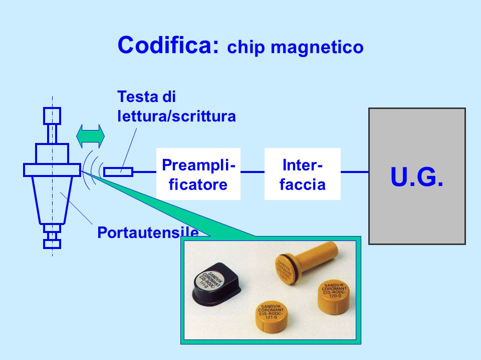 Codifica: chip magnetico