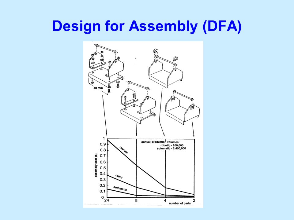 Design for Assembly (DFA)
