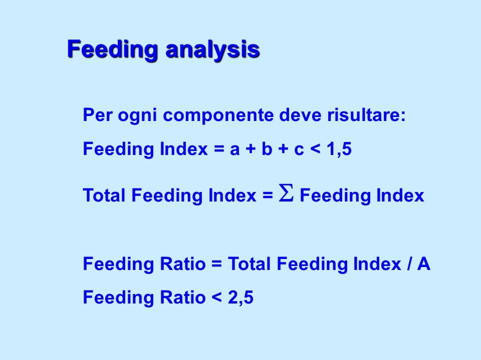 Feeding analysis Per ogni componente deve risultare:
