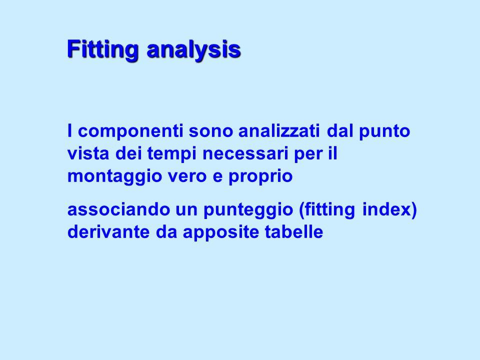 Fitting analysis I componenti sono analizzati dal punto vista dei tempi necessari per il montaggio vero e proprio.