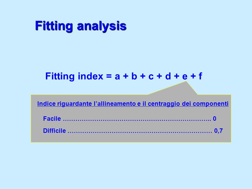 Fitting analysis Fitting index = a + b + c + d + e + f