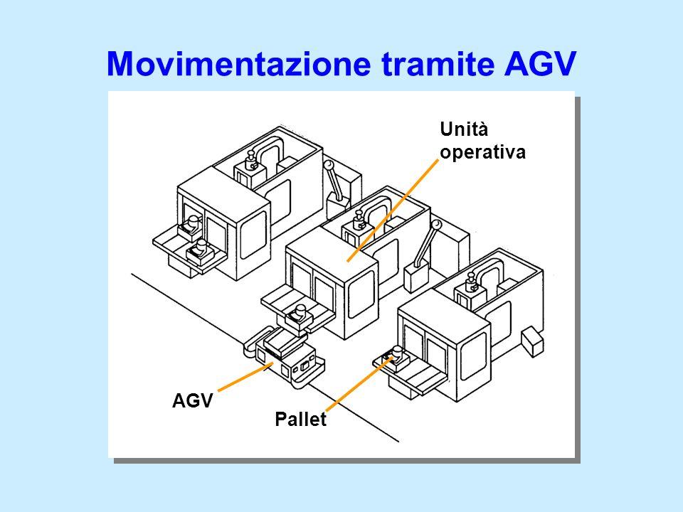 Movimentazione tramite AGV