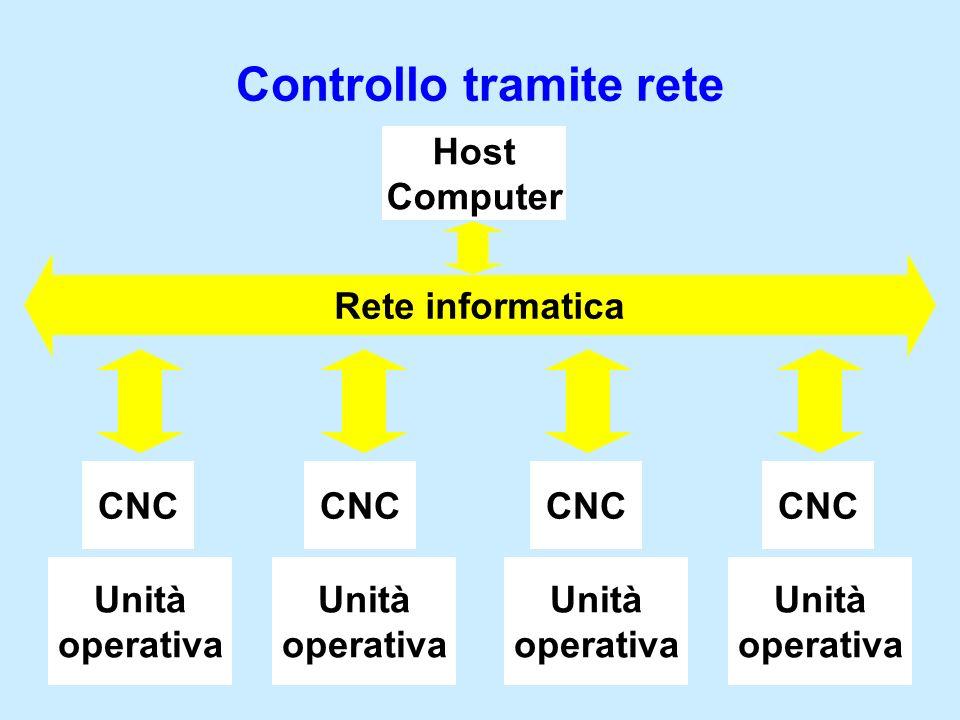 Controllo tramite rete