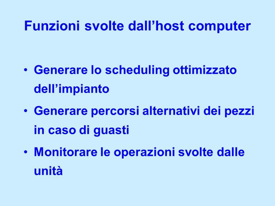 Funzioni svolte dall'host computer