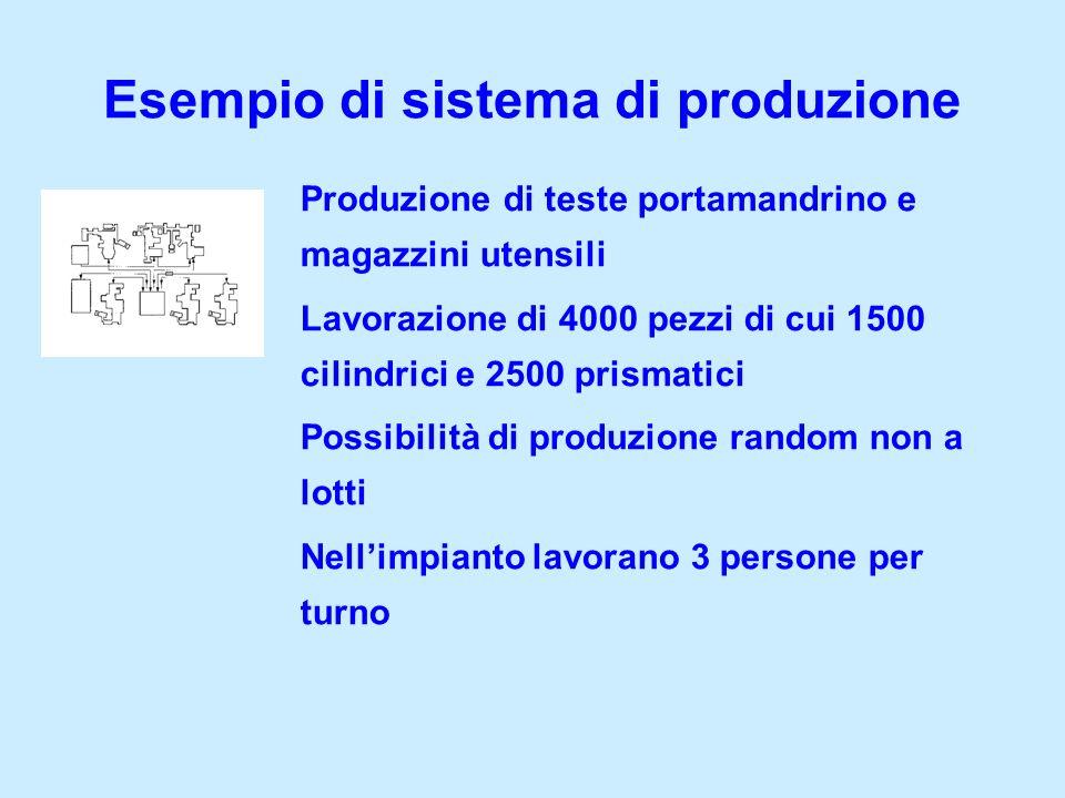 Esempio di sistema di produzione