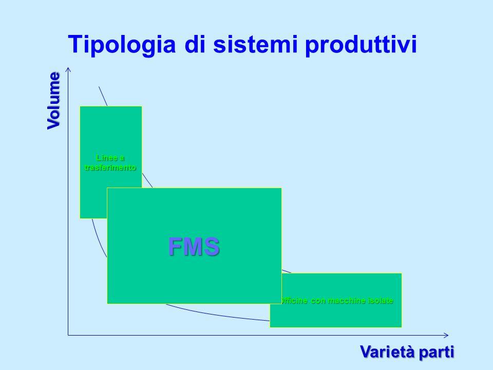 Tipologia di sistemi produttivi