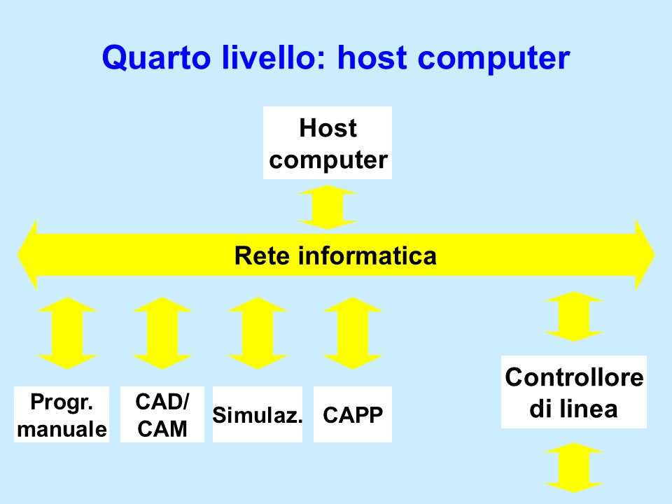 Quarto livello: host computer