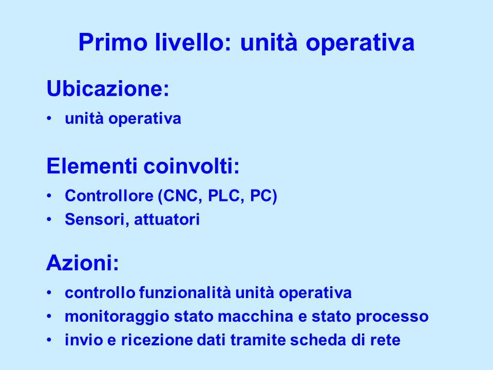 Primo livello: unità operativa
