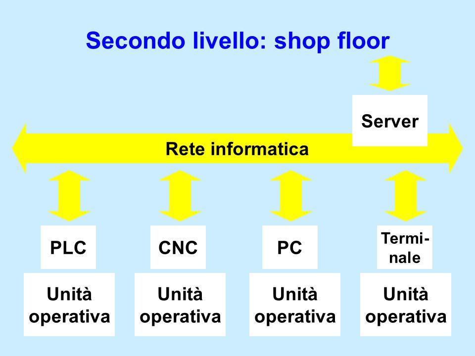 Secondo livello: shop floor